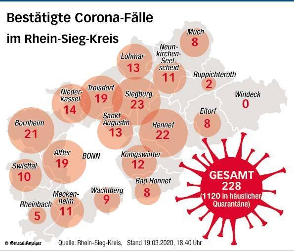 Coronafälle Rhein Sieg Kreis